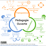 pedagogie-ouverte-transparence-participation-cooperation