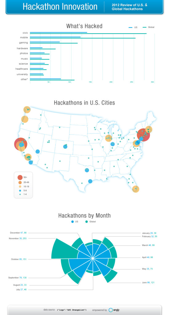 singly-hackathon-infographic