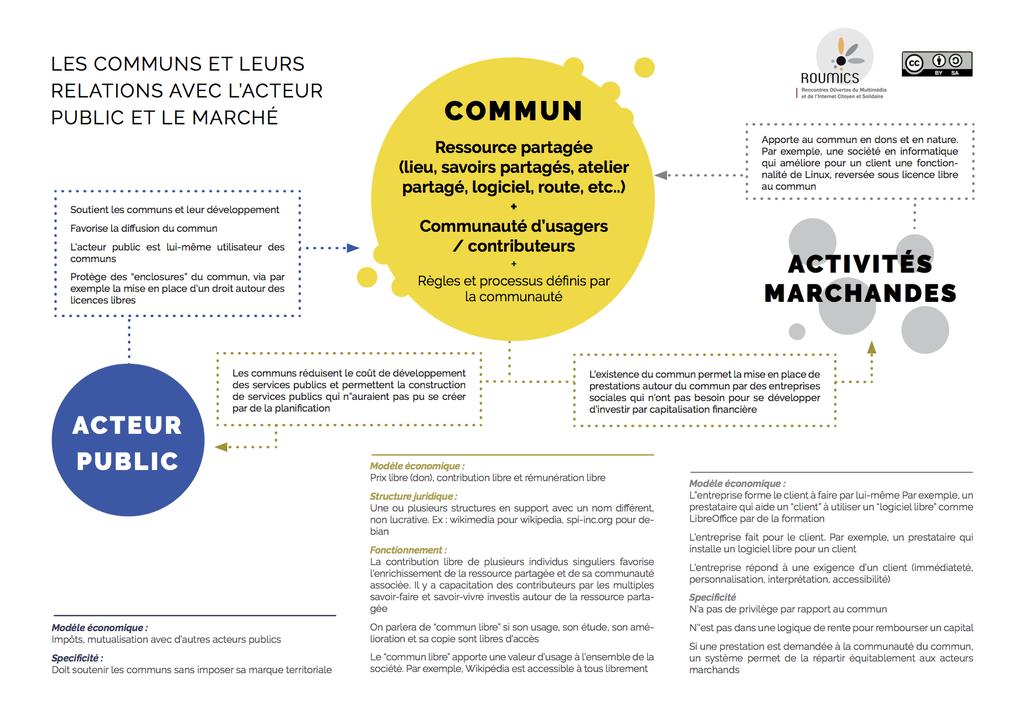 les communs et leur relations avec l'acteur public et le marché. Bon résumé produit par le réseau Unisson. CC-BY-SA