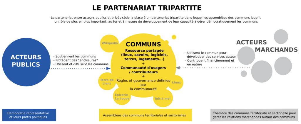 partenariat-communs-acteurs-publics-privés