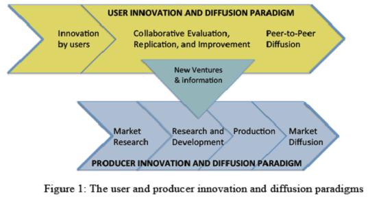 Image : les paradigmes de l'innovateur et du producteur.